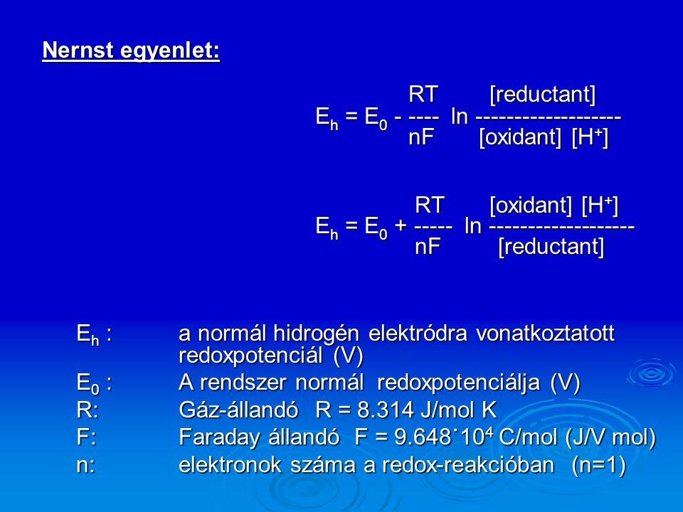 Eh = E0 - ---- ln ------------------- nF [oxidant] [H+]